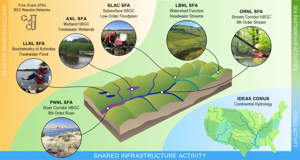 IDEAS-Watersheds